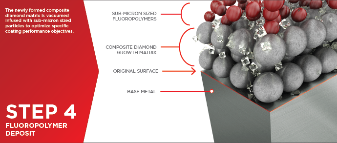 Polymer Infused Composite Diamond Coatings Process - Step 4