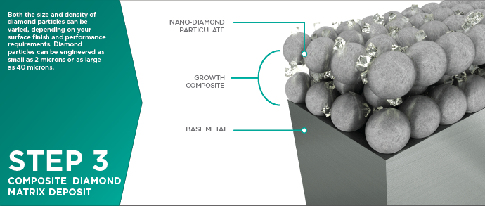 Composite Diamond Coatings (CDC Coatings) Process - Step 3