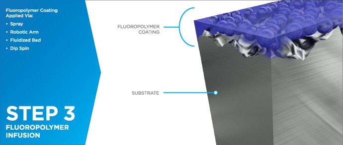 Fluoropolymer Coatings Process - Step 3