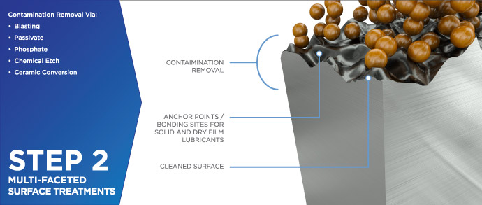 Solid/Dry Film Lubricant Coatings Process - Step 2