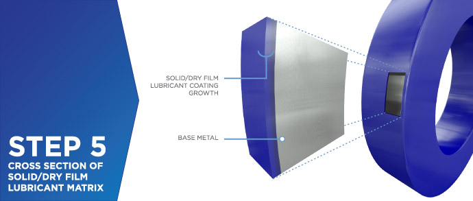 Solid/Dry Film Lubricant Coatings Process - Step 5