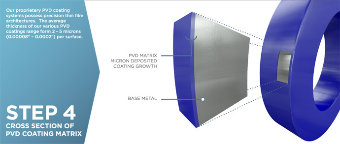 Vapor Hard Thin Film Coatings Process - Step 4