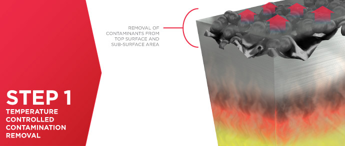 Thermal Spray Coatings Process - Step 1