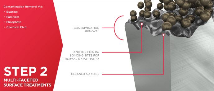 Thermal Spray Coatings Process - Step 2